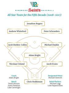All Star Team 2008-2017
